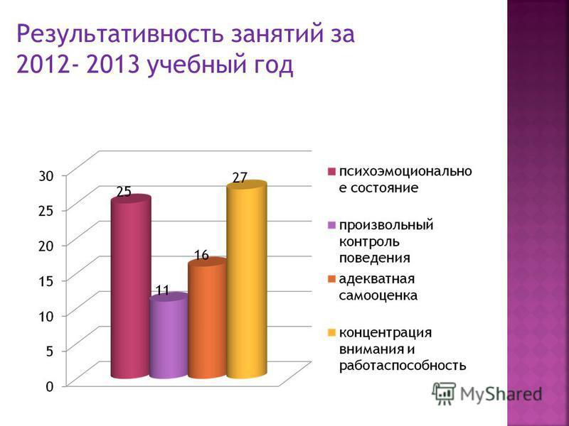 Результативность занятий за 2012- 2013 учебный год