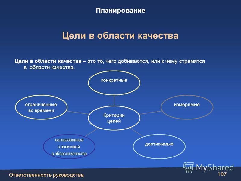 Ответственность руководства 107 Цели в области качества – это то, чего добиваются, или к чему стремятся в области качества. Критерии целей конкретныеизмеримыедостижимые согласованные с политикой в области качества ограниченные во времени Цели в облас