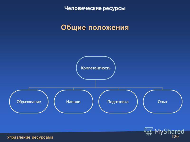 Управление ресурсами 120 Компетентность Образование НавыкиПодготовка Опыт Человеческие ресурсы Общие положения