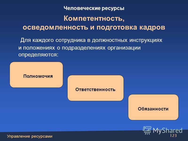 Управление ресурсами 123 Для каждого сотрудника в должностных инструкциях и положениях о подразделениях организации определяются: Полномочия Ответственность Обязанности Человеческие ресурсы Компетентность, осведомленность и подготовка кадров