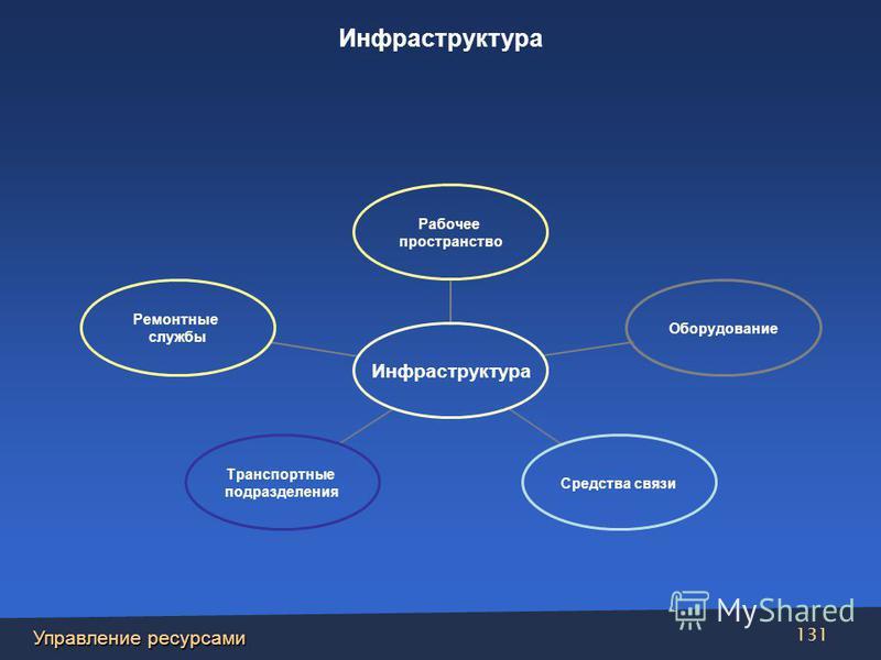 Управление ресурсами 131 Инфраструктура Рабочее пространство Оборудование Средства связи Транспортные подразделения Ремонтные службы Инфраструктура