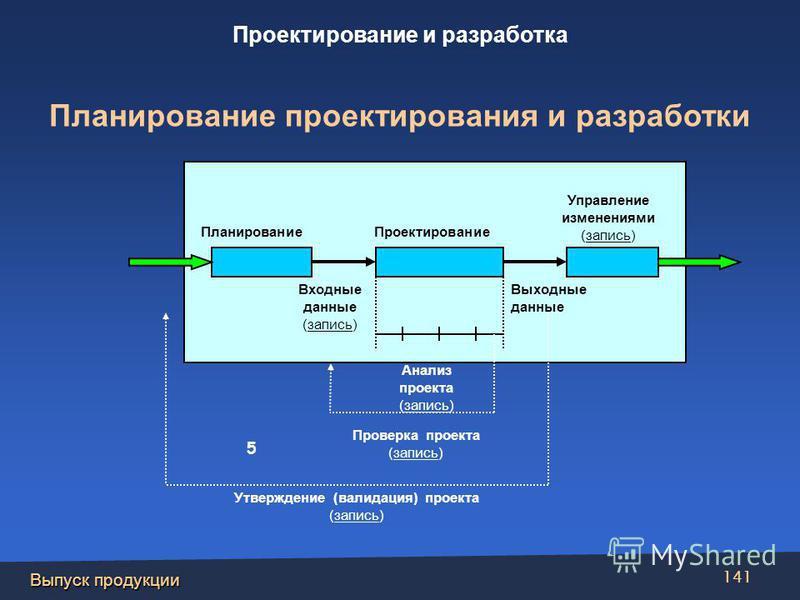 Выпуск продукции 141 Проектирование Входные данные (запись) Выходные данные Проверка проекта (запись) Утверждение (валидация) проекта (запись) Анализ проекта (запись) Управление изменениями (запись) Планирование 5 Проектирование и разработка Планиров