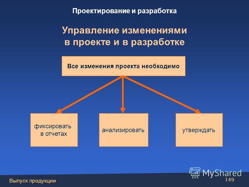 Выпуск продукции 149 Все изменения проекта необходимо Фиксировать в отчетах Анализироватьутверждатьфиксировать в отчетах анализировать Проектирование и разработка Управление изменениями в проекте и в разработке