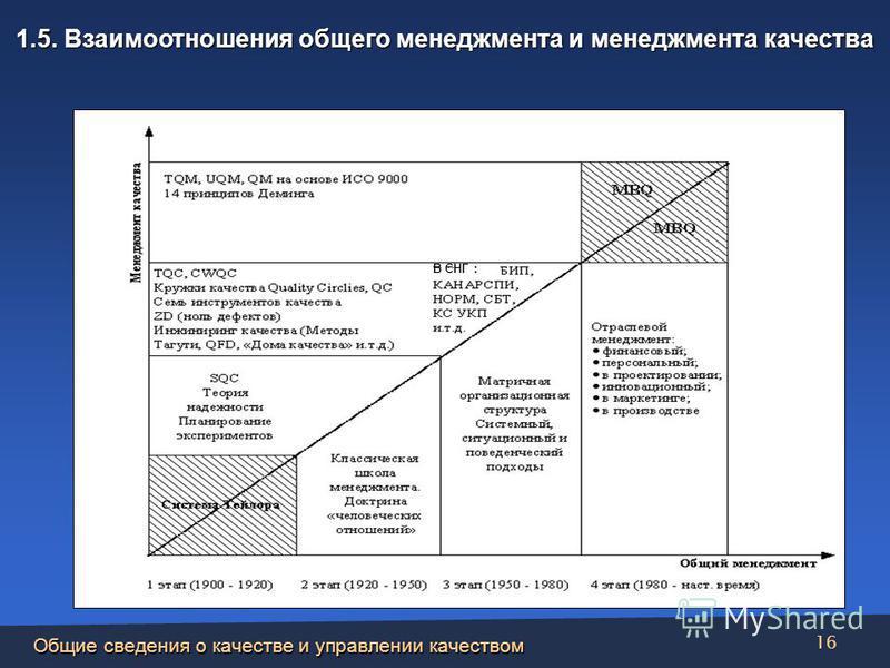 Общие сведения о качестве и управлении качеством 16 1.5. Взаимоотношения общего менеджмента и менеджмента качества В СНГ :