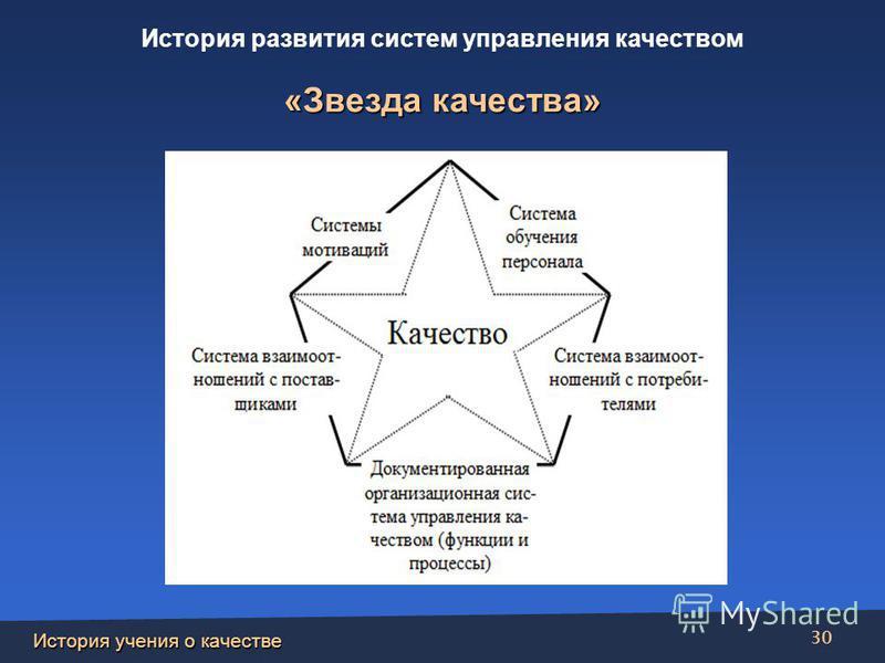 История учения о качестве 30 «Звезда качества» История развития систем управления качеством