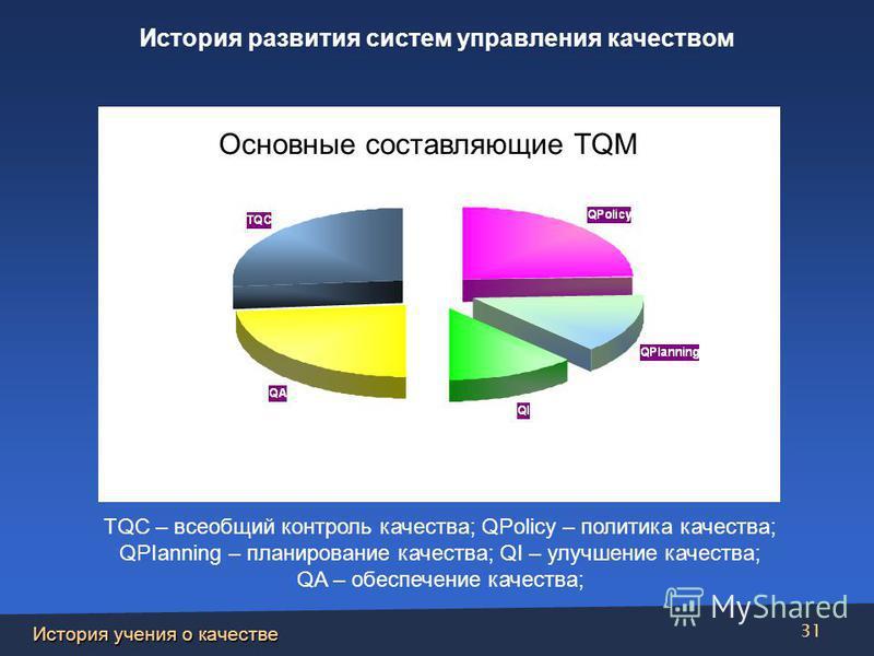 История учения о качестве 31 Основные составляющие TQM TQC – всеобщий контроль качества; QPolicy – политика качества; QPIanning – планирование качества; QI – улучшение качества; QA – обеспечение качества; История развития систем управления качеством
