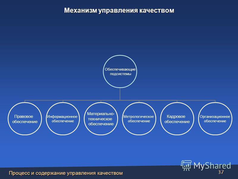 Процесс и содержание управления качеством 37 Обеспечивающие подсистемы Правовое обеспечение Информационное обеспечение Материально- техническое обеспечение Метрологическое обеспечение Кадровое обеспечение Организационное обеспечение Механизм управлен
