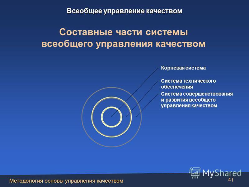 Методология основы управления качеством 41 Корневая система Система технического обеспечения Система совершенствования и развития всеобщего управления качеством Составные части системы всеобщего управления качеством Всеобщее управление качеством