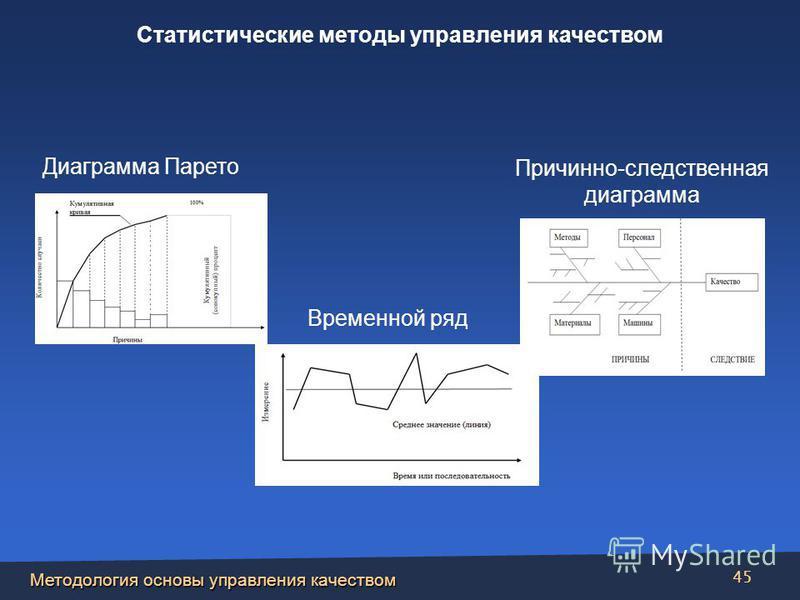 Методология основы управления качеством 45 Причинно-следственная диаграмма Диаграмма Парето Временной ряд Статистические методы управления качеством