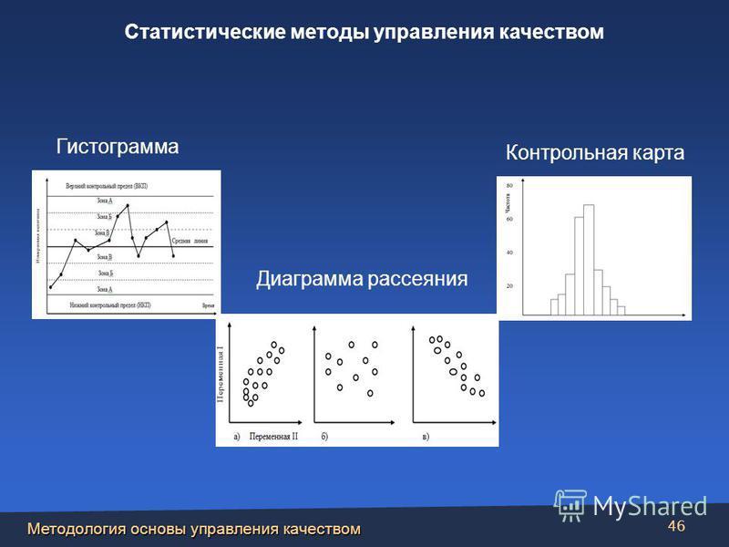 Презентация на тему Управление качеством к э н доцент  46 Методология основы управления качеством 46 Диаграмма рассеяния Контрольная карта Гистограмма Статистические методы управления качеством
