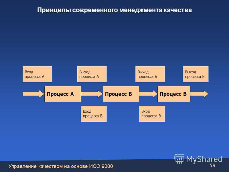 Управление качеством на основе ИСО 9000 59 Процесс АПроцесс БПроцесс В Вход процесса А Выход процесса А Вход процесса Б Выход процесса Б Вход процесса В Выход процесса В Принципы современного менеджмента качества