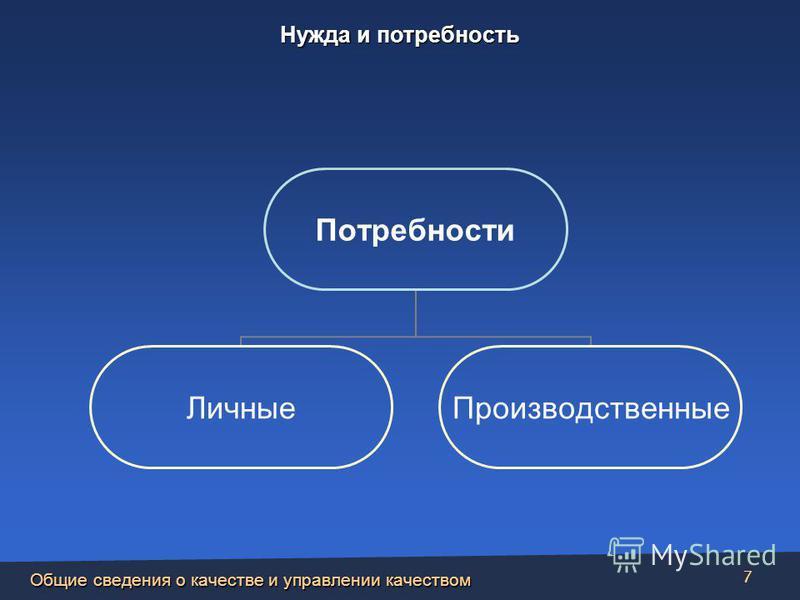 Общие сведения о качестве и управлении качеством 7 Потребности Личные Производственные Нужда и потребность