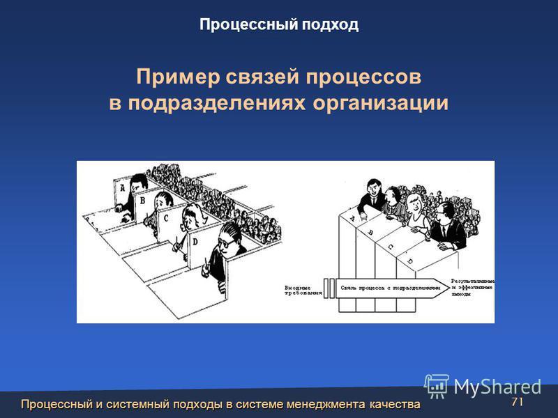 Процессный и системный подходы в системе менеджмента качества 71 Пример связей процессов в подразделениях организации Процессный подход