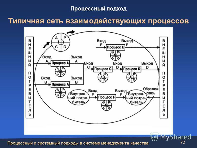 Процессный и системный подходы в системе менеджмента качества 72 Процессный подход Типичная сеть взаимодействующих процессов