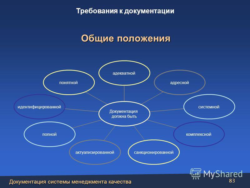Документация системы менеджмента качества 83 Документация должна быть адекватнойадреснойсистемнойкомплексной санкционированно й актуализированнойполной идентифицированн ой понятной Общие положения Требования к документации
