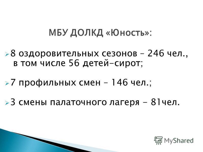 МБУ ДОЛКД «Юность»: 8 оздоровительных сезонов – 246 чел., в том числе 56 детей-сирот; 7 профильных смен – 146 чел.; 3 смены палаточного лагеря - 81 чел.