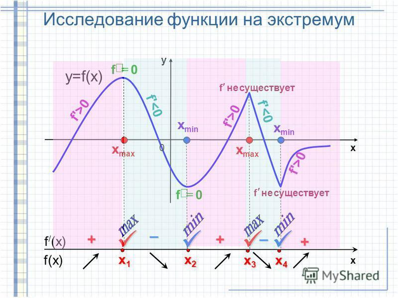 Исследование функции на экстремум f'>0 y x0 f'<0 max x x 0f 0f min x x существует не f существует не f f'>0 f(x) f / (x) x2x2x2x2 + – x1x1x1x1 + x3x3x3x3 x4x4x4x4 – + x y=f(x)