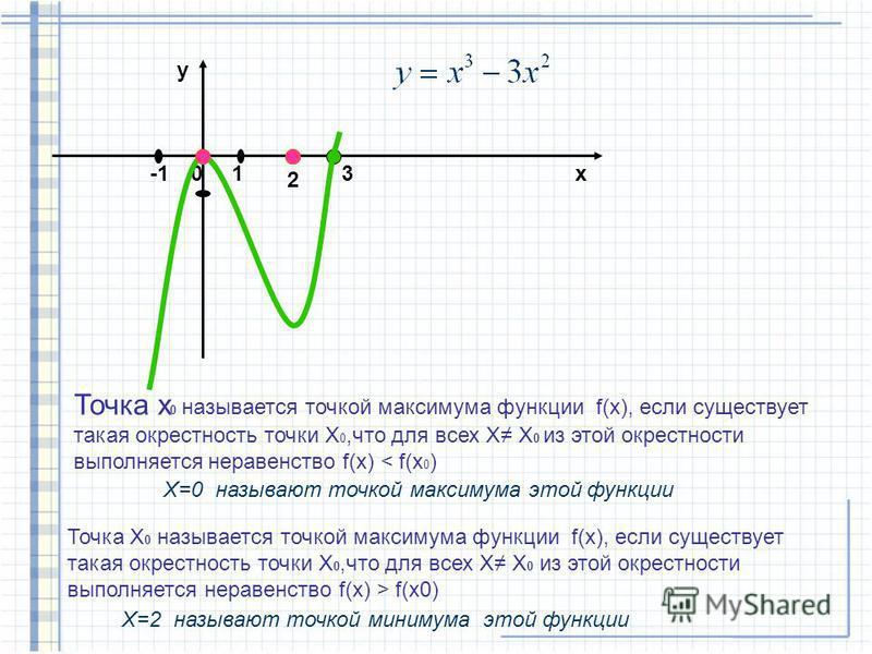 0 y x1 2 3 Точка х 0 называется точкой максимума функции f(x), если существует такая окрестность точки Х 0,что для всех Х Х 0 из этой окрестности выполняется неравенство f(x) < f(x 0 ) X=0 называют точкой максимума этой функции Точка Х 0 называется т