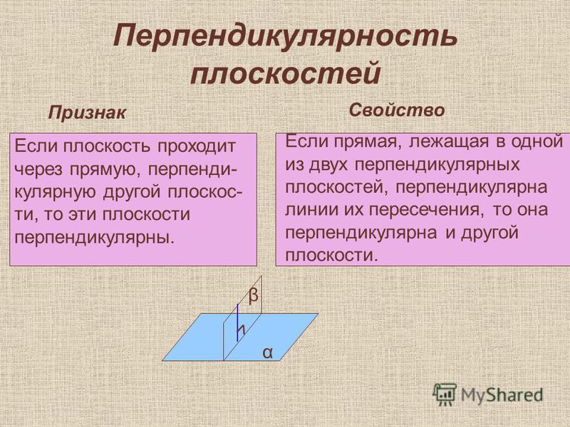 Перпендикулярность плоскостей Признак Свойство Если плоскость проходит через прямую, перпендикулярную другой плоскости, то эти плоскости перпендикулярны. α β Если прямая, лежащая в одной из двух перпендикулярных плоскостей, перпендикулярна линии их п