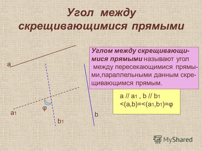 Угол между скрещивающимися прямыми а b a1a1 b1b1 φ Углом между скрещивающимися прямыми называют угол между пересекающимися прямы- ми,параллельными данным скрещивающимся прямым. а // а 1, b // b 1 <(a,b)=<(a 1,b 1 )=φ