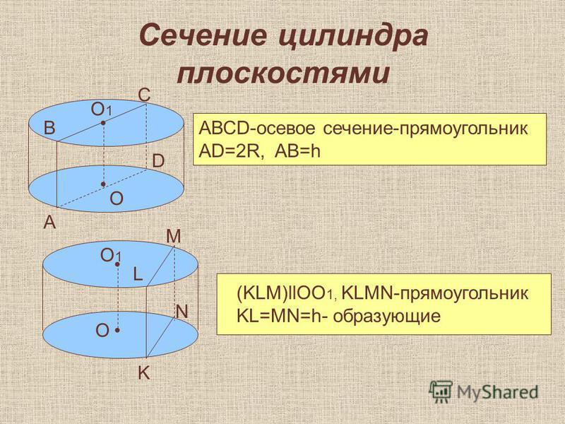 Сечение цилиндра плоскостями АВСD-осевое сечение-прямоугольник AD=2R, AB=h А В С D O O1O1 K L M N O O1O1 (KLM)llOO 1, KLMN-прямоугольник KL=MN=h- образующие