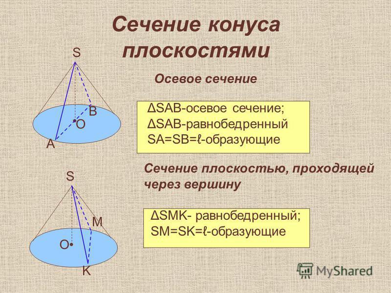 Сечение конуса плоскостями Осевое сечение А О В S ΔSAB-осевое сечение; ΔSAB-равнобедренный SA=SB=-образующие Сечение плоскостью, проходящей через вершину S О K M ΔSMK- равнобедренный; SM=SK=-образующие