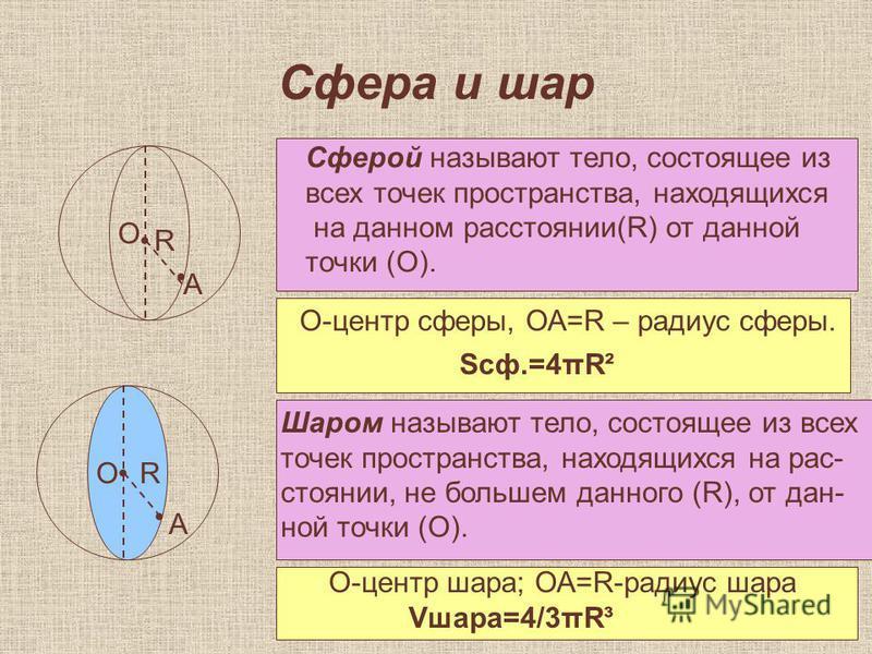 Сфера и шар А R О Сферой называют тело, состоящее из всех точек пространства, находящихся на данном расстоянии(R) от данной точки (О). О-центр сферы, ОА=R – радиус сферы. Sсф.=4πR² О А R Шаром называют тело, состоящее из всех точек пространства, нахо