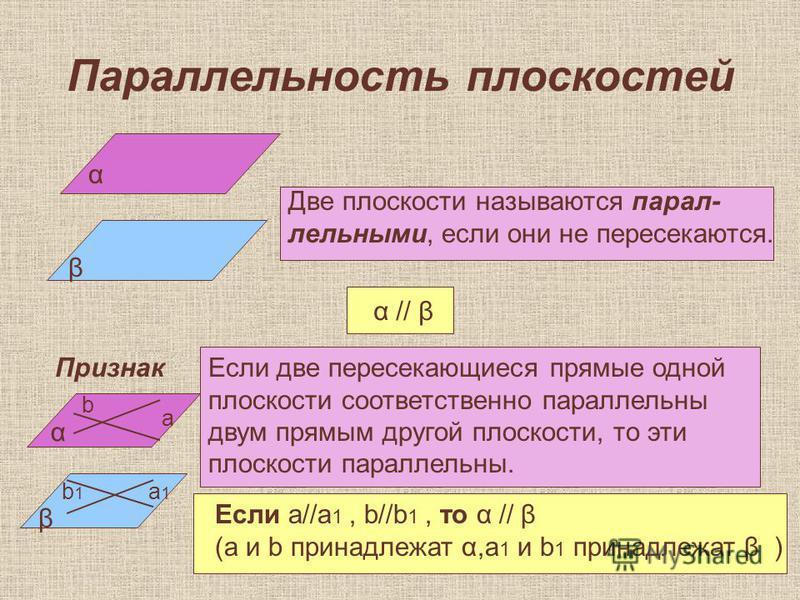 Параллельность плоскостей α β Две плоскости называются параллельными, если они не пересекаются. α // β Признак Если две пересекающиеся прямые одной плоскости соответственно параллельны двум прямым другой плоскости, то эти плоскости параллельны. α β а