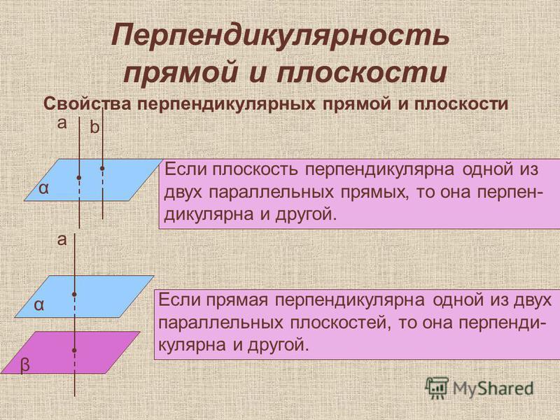 Перпендикулярность прямой и плоскости Свойства перпендикулярных прямой и плоскости α а b Если плоскость перпендикулярна одной из двух параллельных прямых, то она перпендикулярна и другой. α β а Если прямая перпендикулярна одной из двух параллельных п