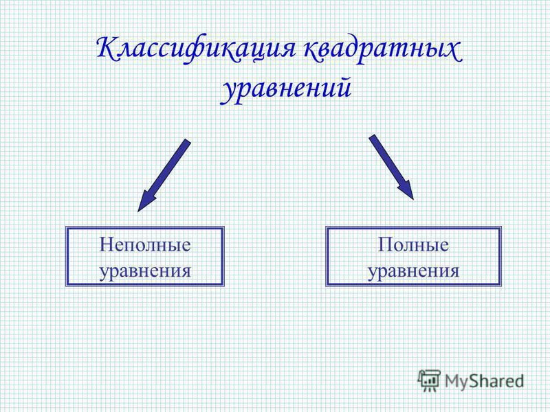Классификация квадратных уравнений Неполные уравнения Полные уравнения