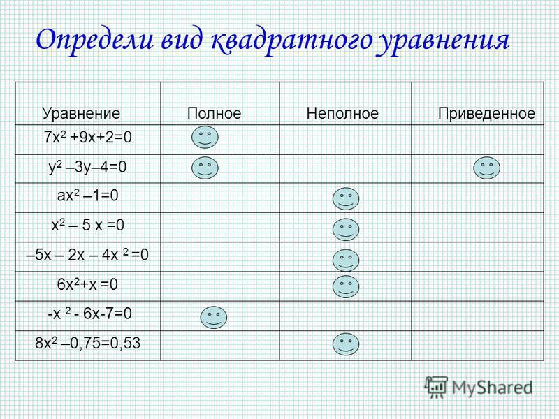 Уравнение Полное Неполное Приведенное 7 х 2 +9 х+2=0 y 2 –3 у–4=0 ax 2 –1=0 x 2 – 5 x =0 –5 х – 2 х – 4 х 2 =0 6x 2 +x =0 -х 2 - 6 х-7=0 8x 2 –0,75=0,53 Определи вид квадратного уравнения