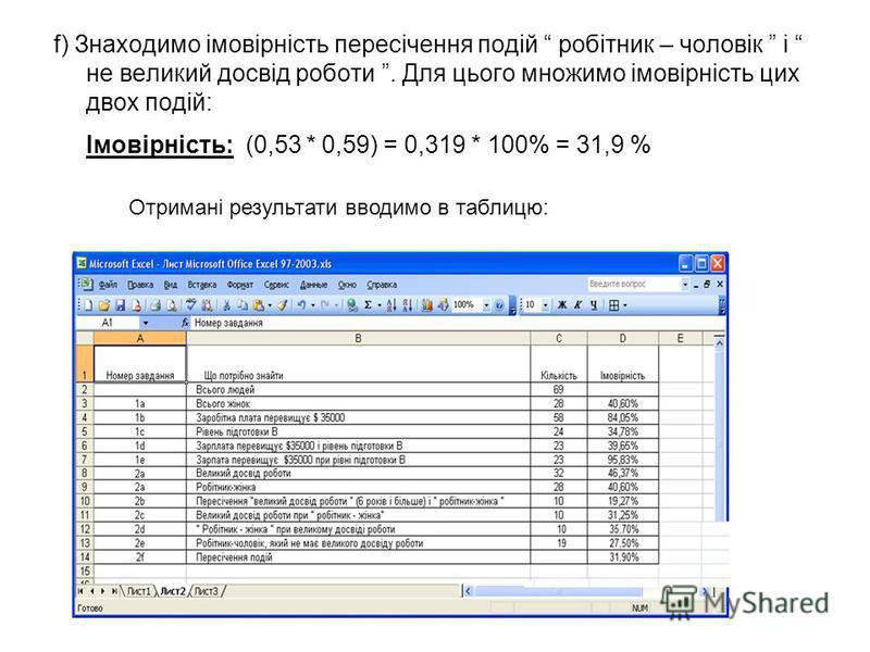 f) Знаходимо імовірність пересічення подій робітник – чоловік і не великий досвід роботи. Для цього множимо імовірність цих двох подій: Імовірність: (0,53 * 0,59) = 0,319 * 100% = 31,9 % Отримані результати вводимо в таблицю: