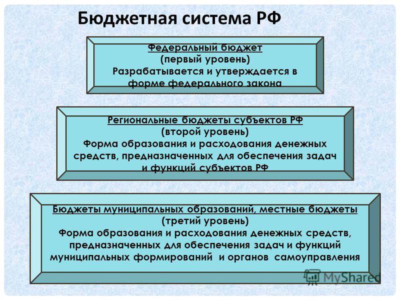 Бюджетная система РФ Федеральный бюджет (первый уровень) Разрабатывается и утверждается в форме федерального закона Региональные бюджеты субъектов РФ (второй уровень) Форма образования и расходования денежных средств, предназначенных для обеспечения