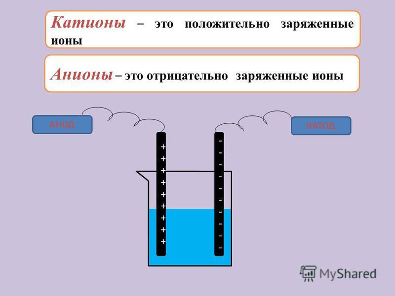 Катионы – это положительно заряженные ионы Анионы – это отрицательно заряженные ионы ++++++++++++++++++ -------------------- АНОД КАТОД
