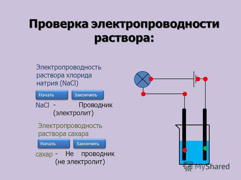 Проверка электропроводности раствора: Электропроводность раствора хлорида натрия (NaCl) Начать Закончить NaCl - Проводник (электролит) Электропроводность раствора сахара Начать Закончить сахар - Не проводник (не электролит)