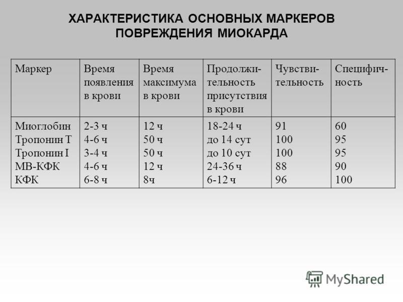 ХАРАКТЕРИСТИКА ОСНОВНЫХ МАРКЕРОВ ПОВРЕЖДЕНИЯ МИОКАРДА Маркер Время появления в крови Время максимума в крови Продолжи- тельность присутствия в крови Чувстви- тельность Специфич- ность Миоглобин Тропонин Т Тропонин I МВ-КФК КФК 2-3 ч 4-6 ч 3-4 ч 4-6 ч
