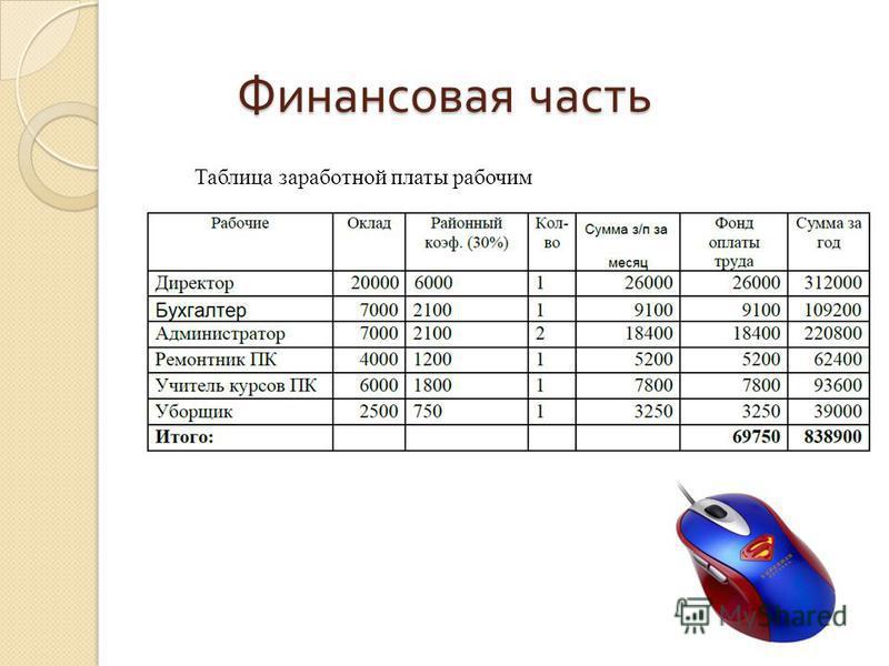 Таблица заработной платы рабочим