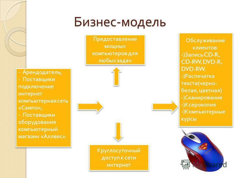 Бизнес - модель - Арендодатель ; - Поставщики подключение интернет компьютерная сеть « Сампо »; - Поставщики оборудования компьютерный магазин « Аллвес ». - Арендодатель ; - Поставщики подключение интернет компьютерная сеть « Сампо »; - Поставщики об