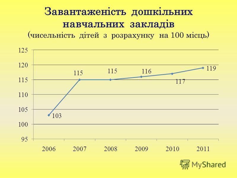 Завантаженість дошкільних навчальних закладів (чисельність дітей з розрахунку на 100 місць)