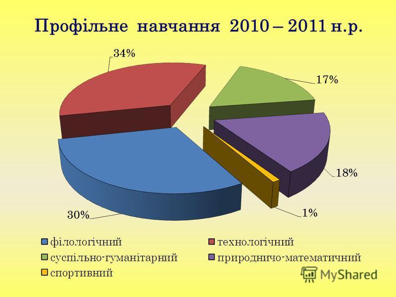 Профільне навчання 2010 – 2011 н.р.