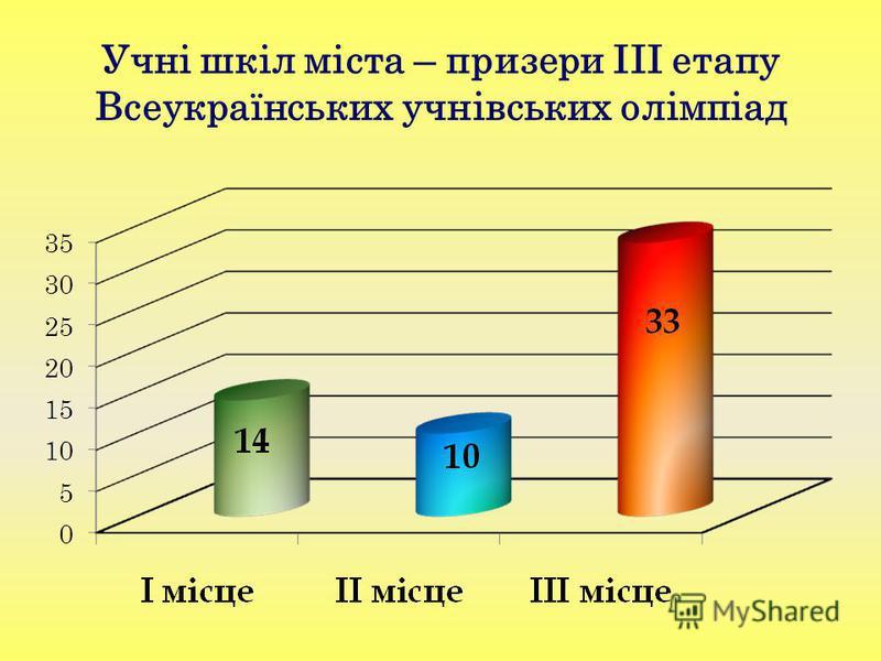 Учні шкіл міста – призери ІІІ етапу Всеукраїнських учнівських олімпіад