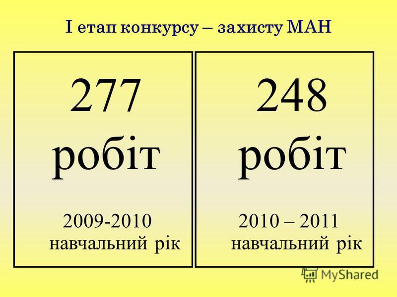 І етап конкурсу – захисту МАН 277 робіт 2009-2010 навчальний рік 248 робіт 2010 – 2011 навчальний рік