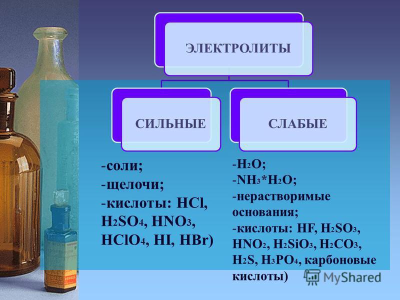 ЭЛЕКТРОЛИТЫСИЛЬНЫЕСЛАБЫЕ -соли; -щелочи; -кислоты: HCl, H 2 SO 4, HNO 3, HClO 4, HI, HBr) -H 2 O; -NH 3 *H 2 O; -нерастворимые основания; -кислоты: HF, H 2 SO 3, HNO 2, H 2 SiO 3, H 2 CO 3, H 2 S, H 3 PO 4, карбоновые кислоты)