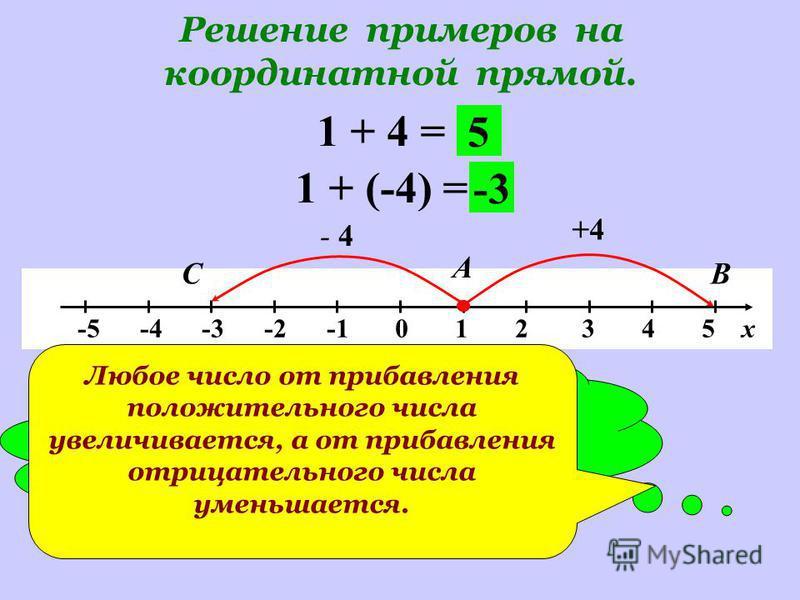 Решение примеров на координатной прямой. -5 -4 -3 -2 -1 0 1 2 3 4 5 х 1 + 4 = +4 А В 5 1 + (-4) = - 4 С -3 Сравните результаты. Какой можно сделать вывод? Любое число от прибавления положительного числа увеличивается, а от прибавления отрицательного