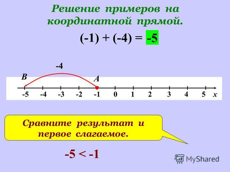 Решение примеров на координатной прямой. -5 -4 -3 -2 -1 0 1 2 3 4 5 х (-1) + (-4) = -4 А В -5 Сравните результат и первое слагаемое. -5 < -1