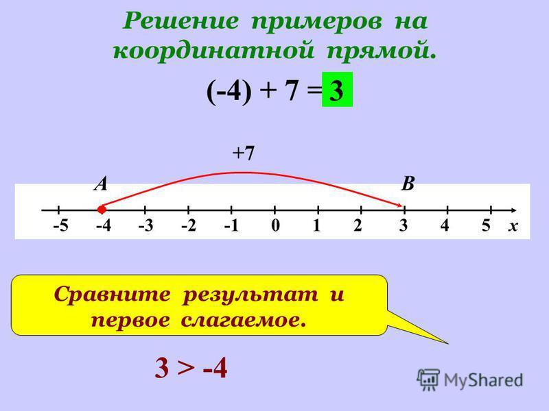 Решение примеров на координатной прямой. -5 -4 -3 -2 -1 0 1 2 3 4 5 х (-4) + 7 = +7 АВ 3 Сравните результат и первое слагаемое. 3 > -4
