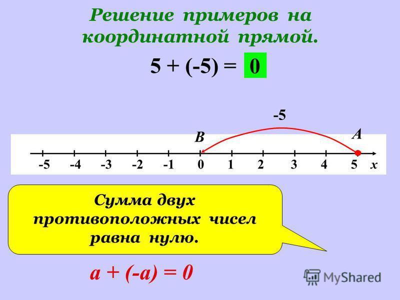 Решение примеров на координатной прямой. -5 -4 -3 -2 -1 0 1 2 3 4 5 х 5 + (-5) = -5 А В 0 Сумма двух противоположных чисел равна нулю. а + (-а) = 0