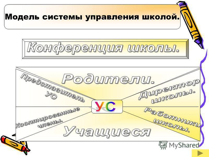 Модель системы управления школой.