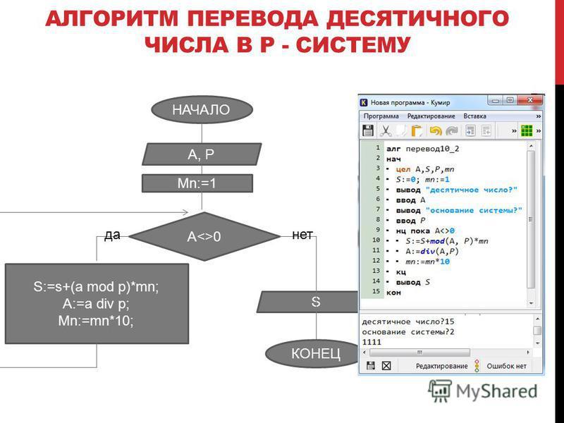 НАЧАЛО A, P A<>0 S:=s+(a mod p)*mn; A:=a div p; Mn:=mn*10; Mn:=1 да S КОНЕЦ нет АЛГОРИТМ ПЕРЕВОДА ДЕСЯТИЧНОГО ЧИСЛА В P - СИСТЕМУ