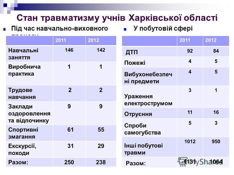 5 Стан травматизму учнів Харківської області Під час навчально-виховного процесу У побутовій сфері